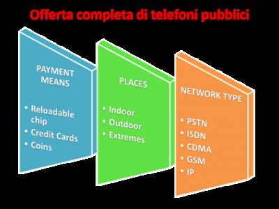 Offerta Telefonia