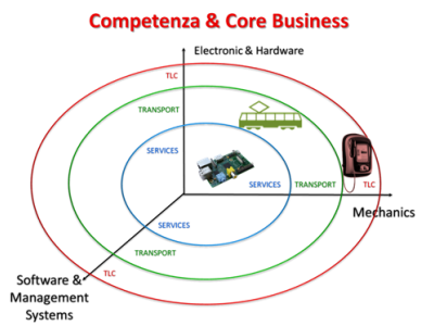 Competenza & Core Business